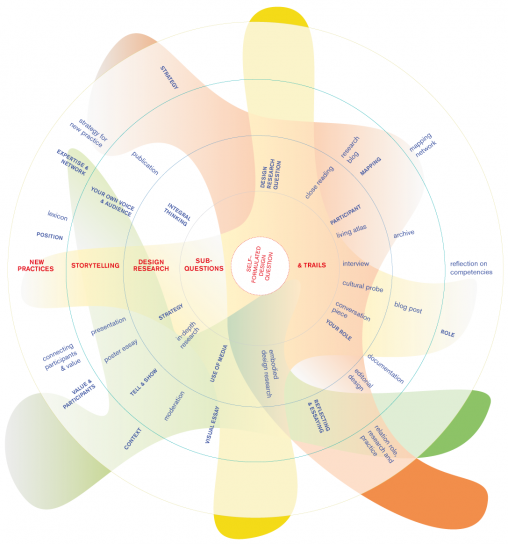 """""""The Master Design circle represents our methodology of design research, Storytelling and New Practices."""""""